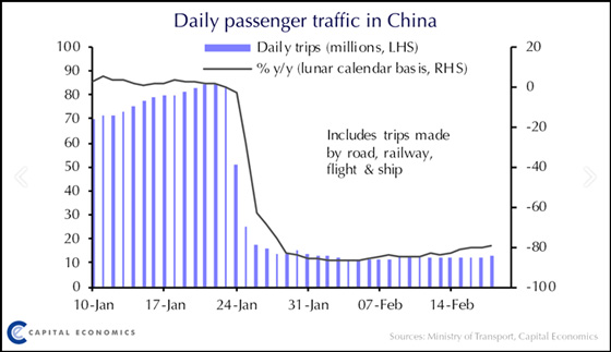 Daily Passenger Traffic in China