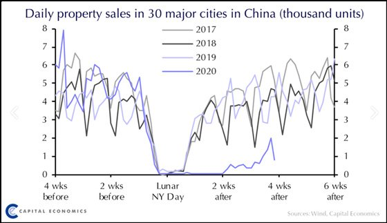 Daily Property Sales in 30 Major Cities in China (Thousand Units)
