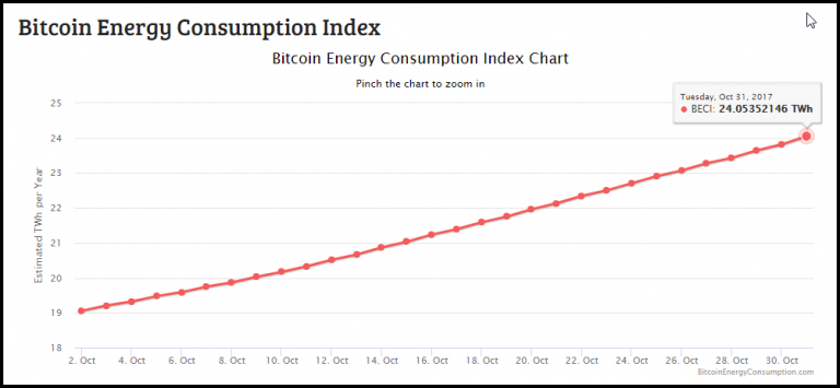 Digiconomist Bitcoin Energy Consumption