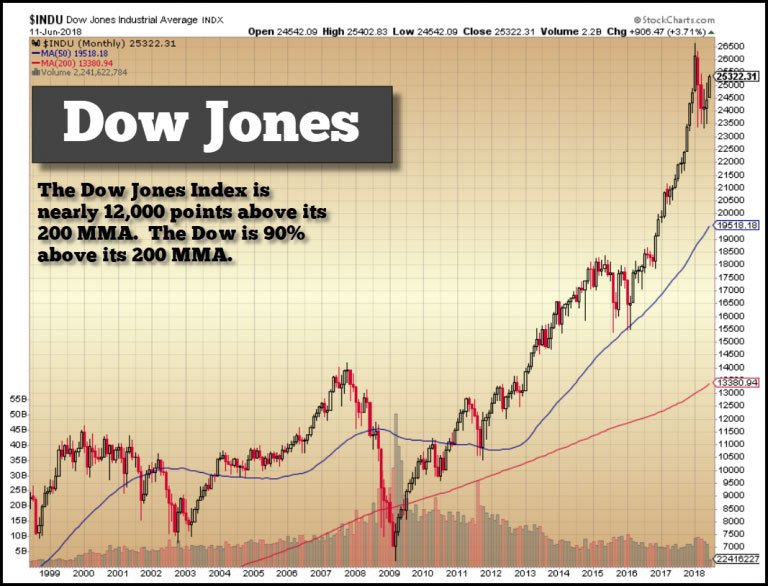 Dow Jones Index June 11 2018