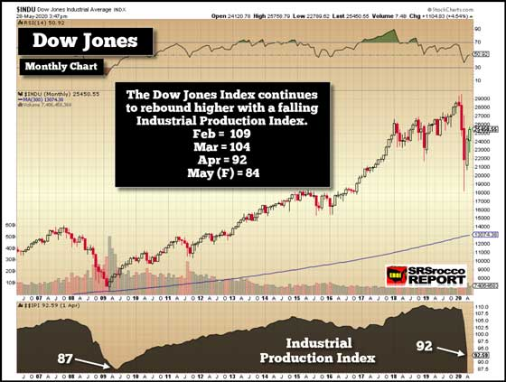 Dow Jones Monthly Chart (May 28, 2020)