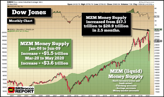 Dow Jones Monthly Chart: MZM Money Supply (May 28, 2020)