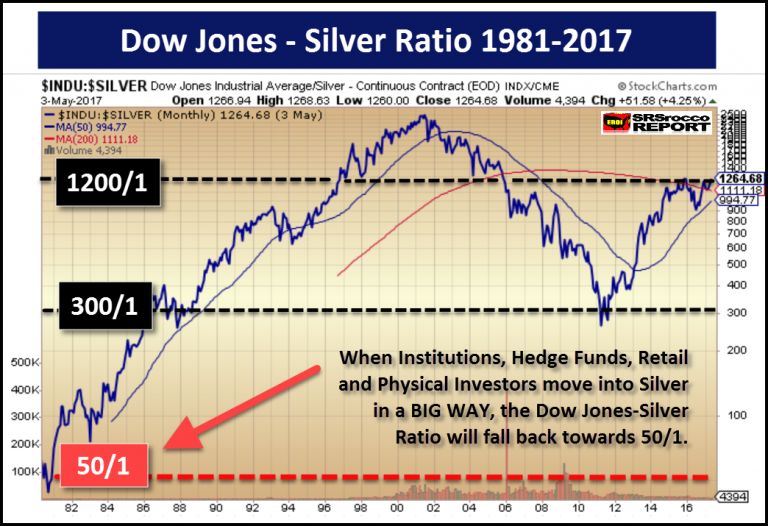 Dow Jones - Silver Ratio 1981-2017