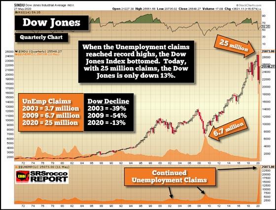 Dow Jones Chart (May 27. 2020)