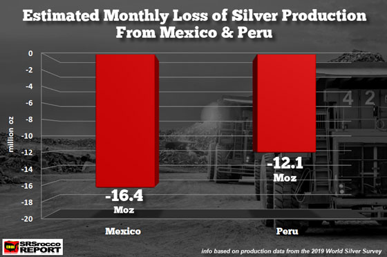 Estimated Monthly Loss of Silver Production fomr Mexico and Peru
