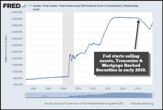 Fed Asset Balance Sheet (December 2019)