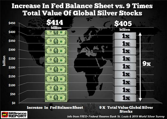 Increase in Fed Balance Sheet vs. 9 Times Total Value of Global Silver Stocks