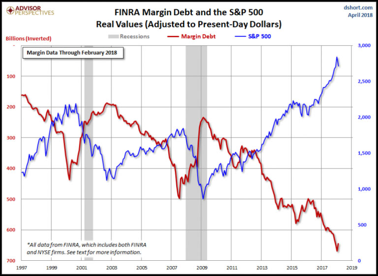 Finra Margin Debt Inverted Feb 2018