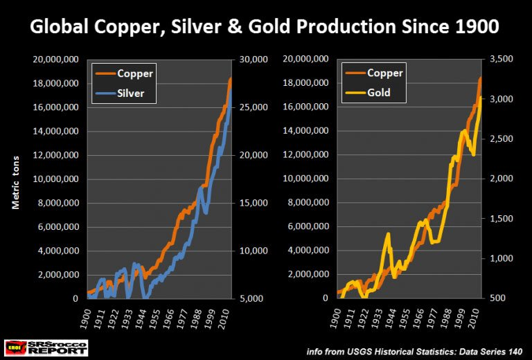 Global Copper, Silver & Gold Production Since 1900
