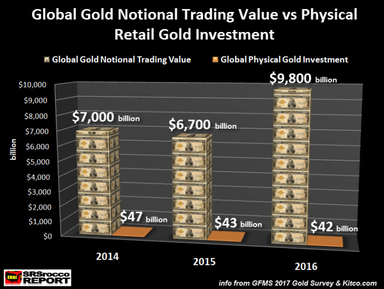 Global Gold Notional Trading Value vs Physical Retail Gold Investment