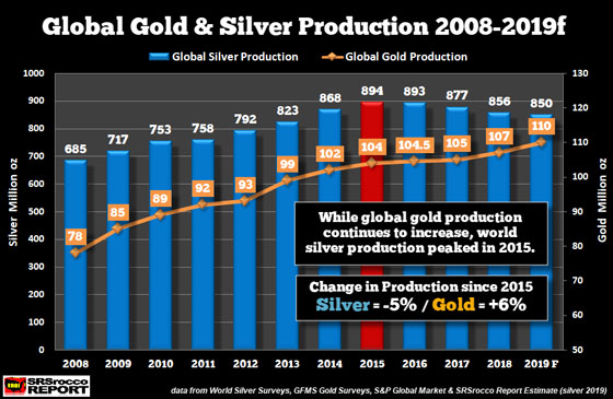 Global Gold and Silver Production (2008-2019f)