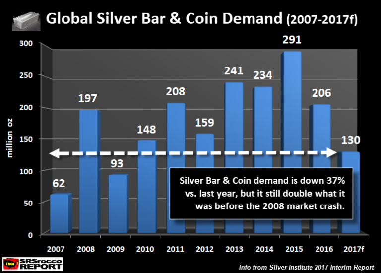Global silver bar & coin demand (2007-2017f)