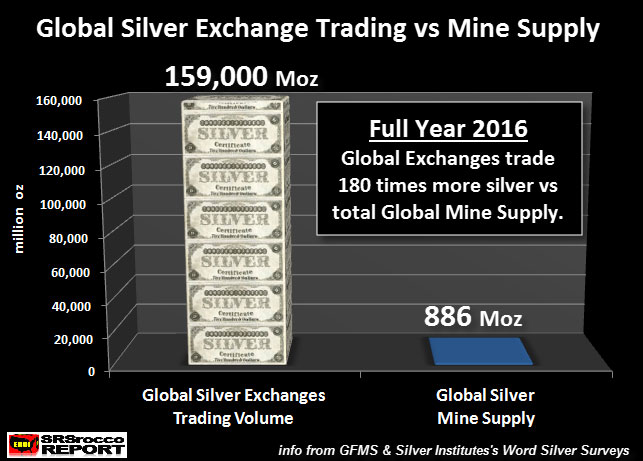 Global Silver Exchange Trading vs Mine Supply
