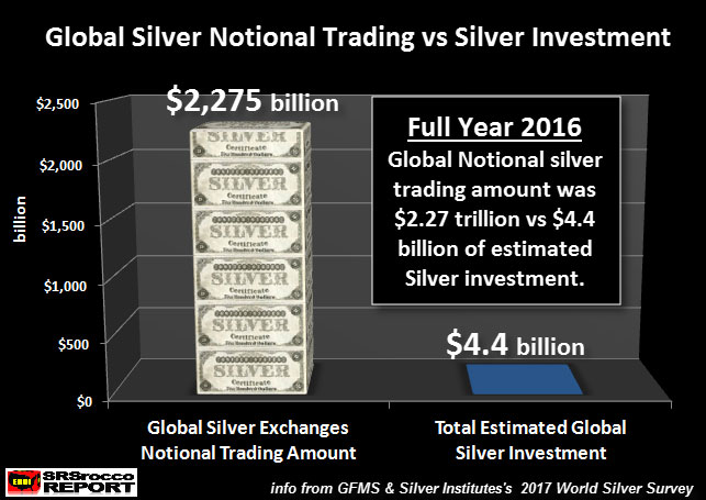 Global Silver Notional Trading vs Silver Investment