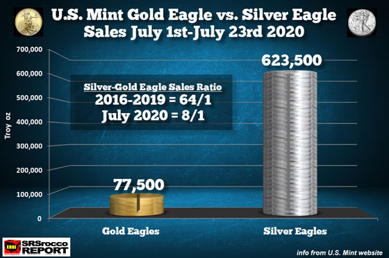 Gold Eagle vs Silver Eagle Sales (July 1st - July 23rd, 2020)