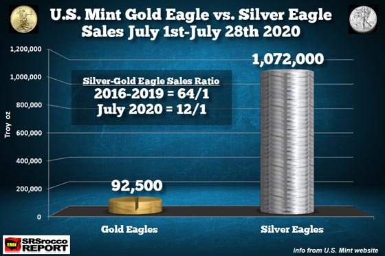 Gold Eagle vs Silver Eagle Sales (July 1st - July 28th, 2020)