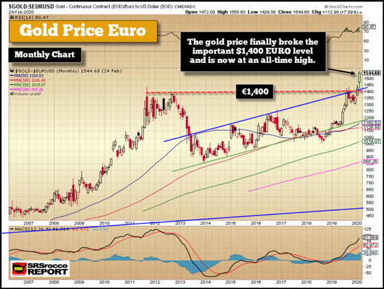Gold Price Euro - Feburary 24, 2020 (Monthly Chart)
