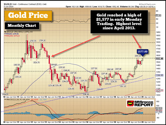 Gold Price (January 3, 2020) - Gold Reached a High of $1,577