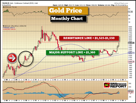 Gold Price (Monthly Price) - August 9, 2019