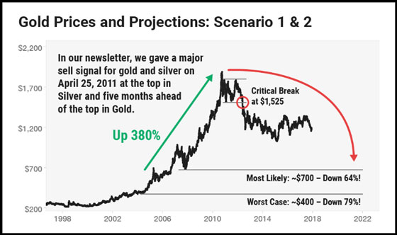 Gold Prices and Projections: Scenario 1 & 2