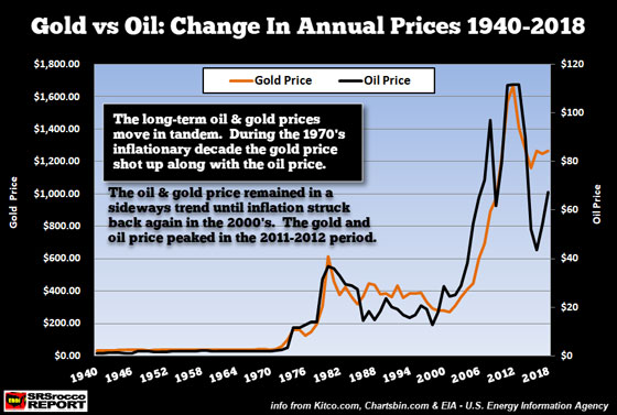 Gold vs Oil: Change in Annual Prices 1940-2018