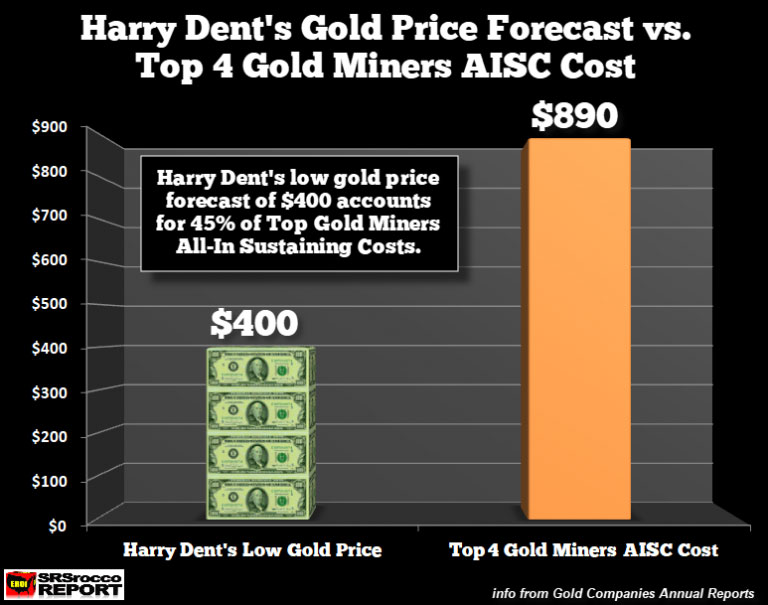 Harry Dent Gold Price Forecast vs Top Gold Miners AISC 2017