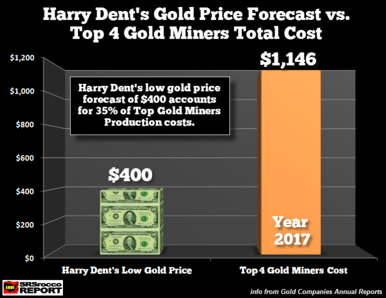 Harry Dent Gold Price vs Top Gold Miners Cost