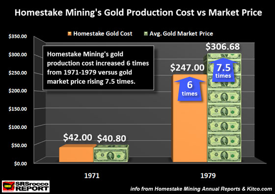 Homestake Mining's Gold Production Cost vs Market Price