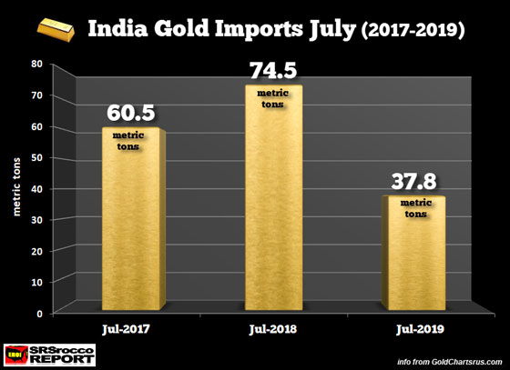 India Gold Imports July (2017-2019)