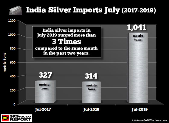 India Silver Imports July (2017-2019)