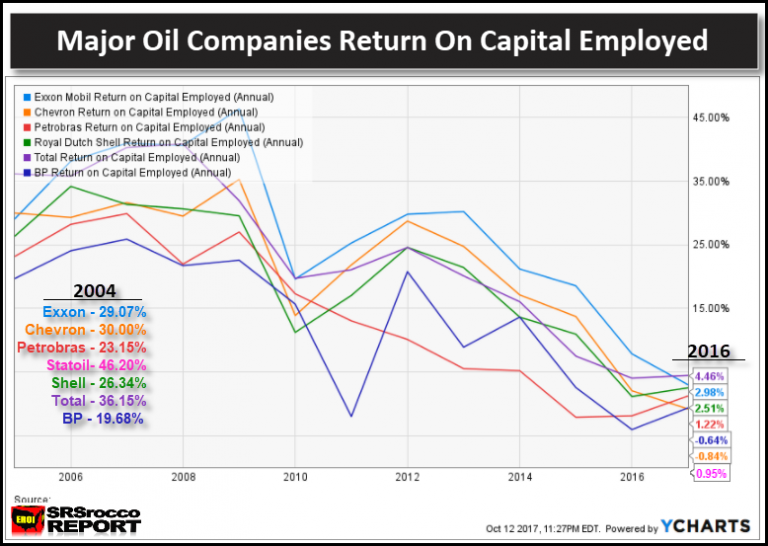 Major Oil Companies Return on Capital Employed