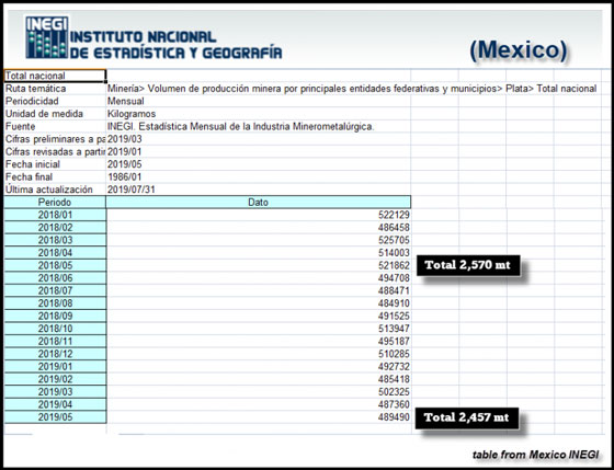 Mexico INEGI Silver Production Jan - May 2019