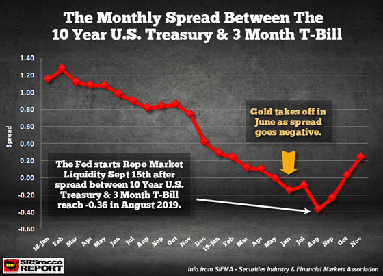 The Monthly Spread Between The 10 Year U.S. Treasury & 3 Month T-Bill