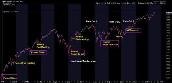 NASDAQ Powell Repo QE Northmantrader