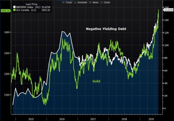 Negative Interest Rates Gold Chart