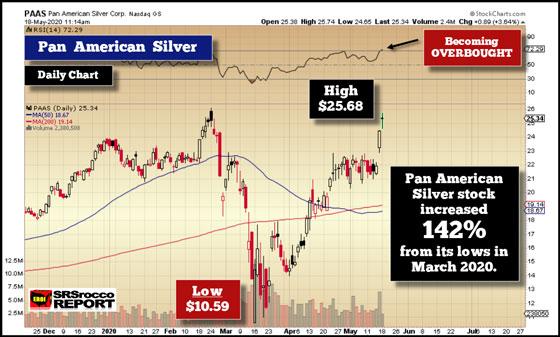 Pan American Silver (May 18, 2020)