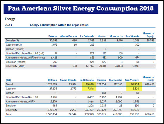 Pan American Silver Energy Consumption 2018