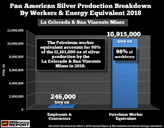 Pan American Silver Production Breakdown by Workers & Energy Equivalent 2018