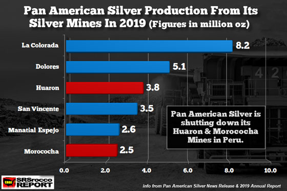 Pan American Silver Production from Its Silver Mines 2019