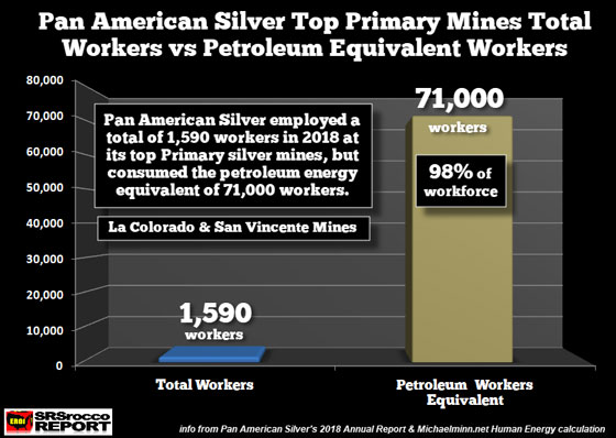 Pan American Silver Top Primary Mines Total Workers vs Petroleum Equivalent Workers