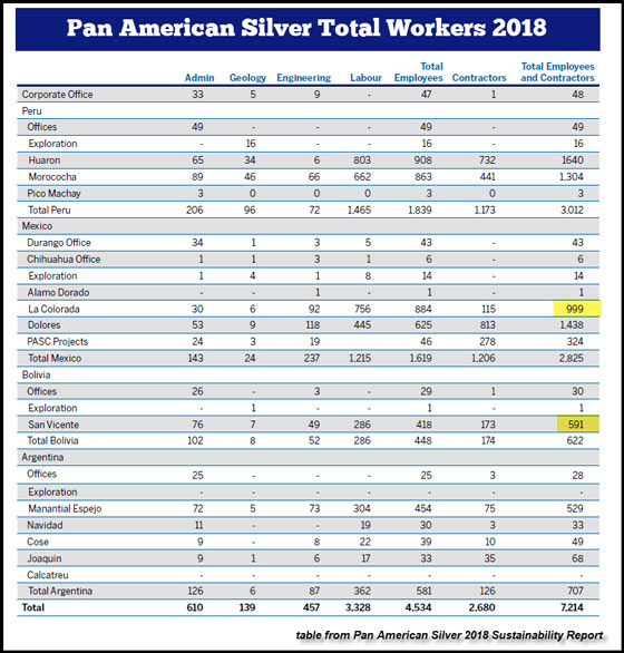 Pan American Silver Total Workers 2018