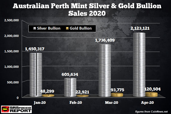 Perth Mint Silver Gold Bullion Sales (April 2020)