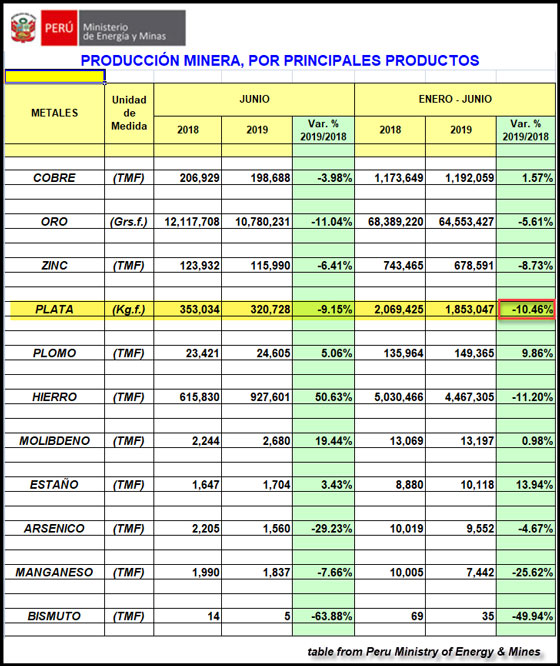 Peru Ministry Mines June 2019 Production