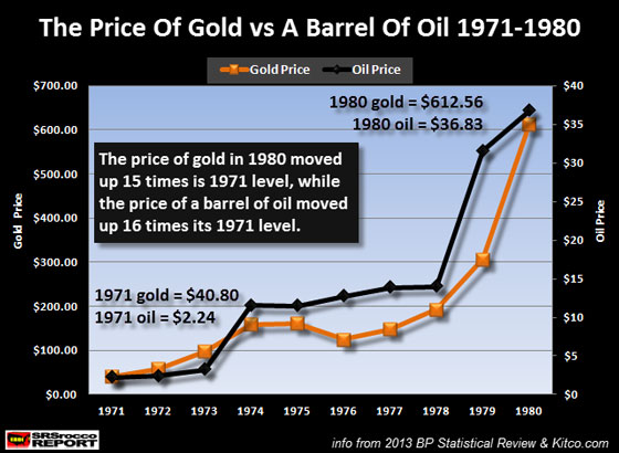 The Price of Gold vs A Barrel of Oil 1971-1980
