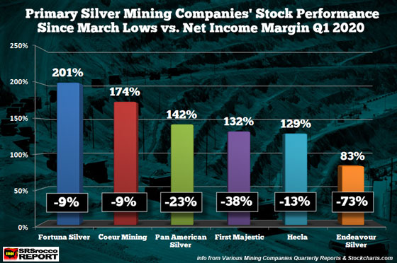 Primary Silver Mining Companies' Stocks Performance Since March Lows vs Net Income Margin Q1 2020