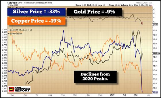 Gold, Silver, Copper Prices