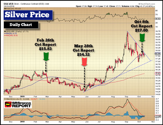 Silver Price - October 14, 2019 (Daily Analysis)