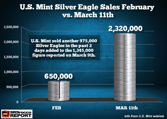 Silver Eagles Sales (February vs March 11, 2020)