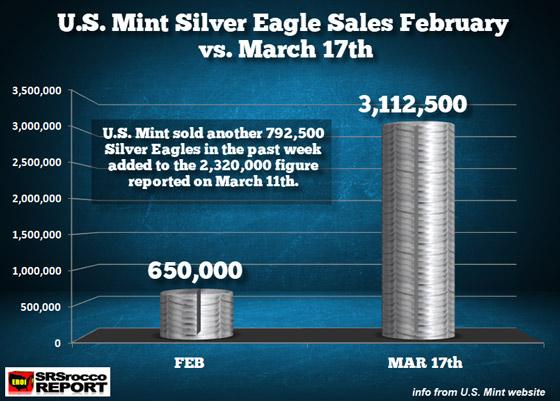 US Mint Silver Eagles Sales Feb vs March 17th