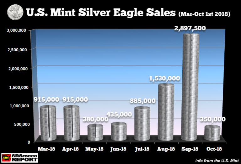 Silver Eagle Sales March to October 1